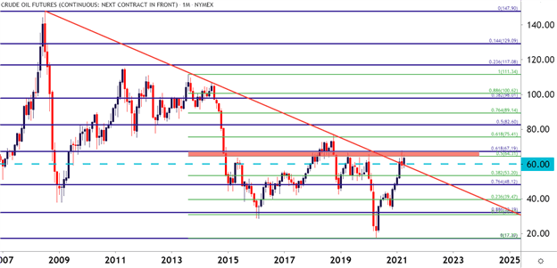 WTI Crude Oil Technical Outlook: Oil Gears Up at Critical Resistance