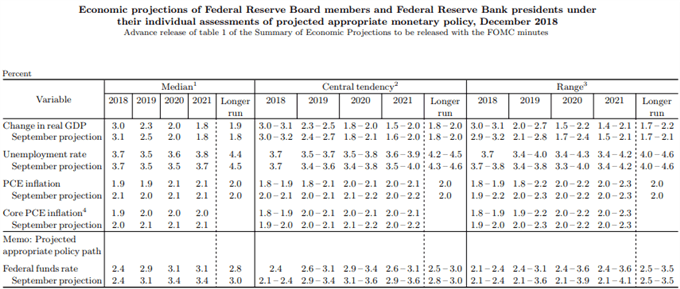 FOMC Chart