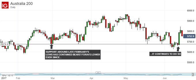 Technical Analysis: ASX 200 Bounces at Key Support Again