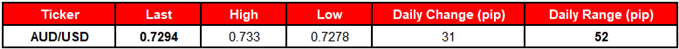 Image of daily change for audusd rate