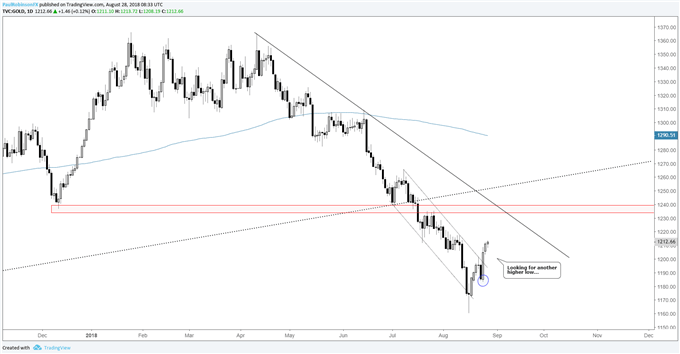 gold price daily chart, looking for another higher low
