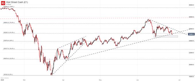 Graphique de prix Dow Jones