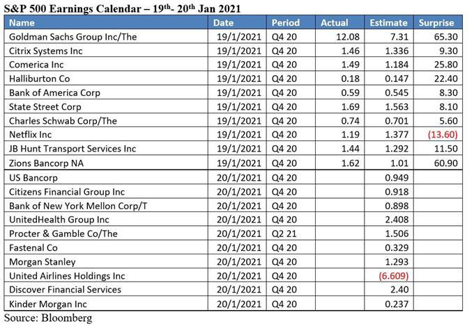 Dow Jones Up on Yellen Stimulus Push; Hang Seng and ASX 200 May Climb