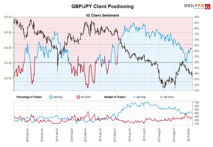 igcs, ig client sentiment index, igcs gbpjpy, gbpjpy rate chart, gbpjpy rate forecast, gbpjpy rate technical analysis, brexit latest, brexit talks, brexit