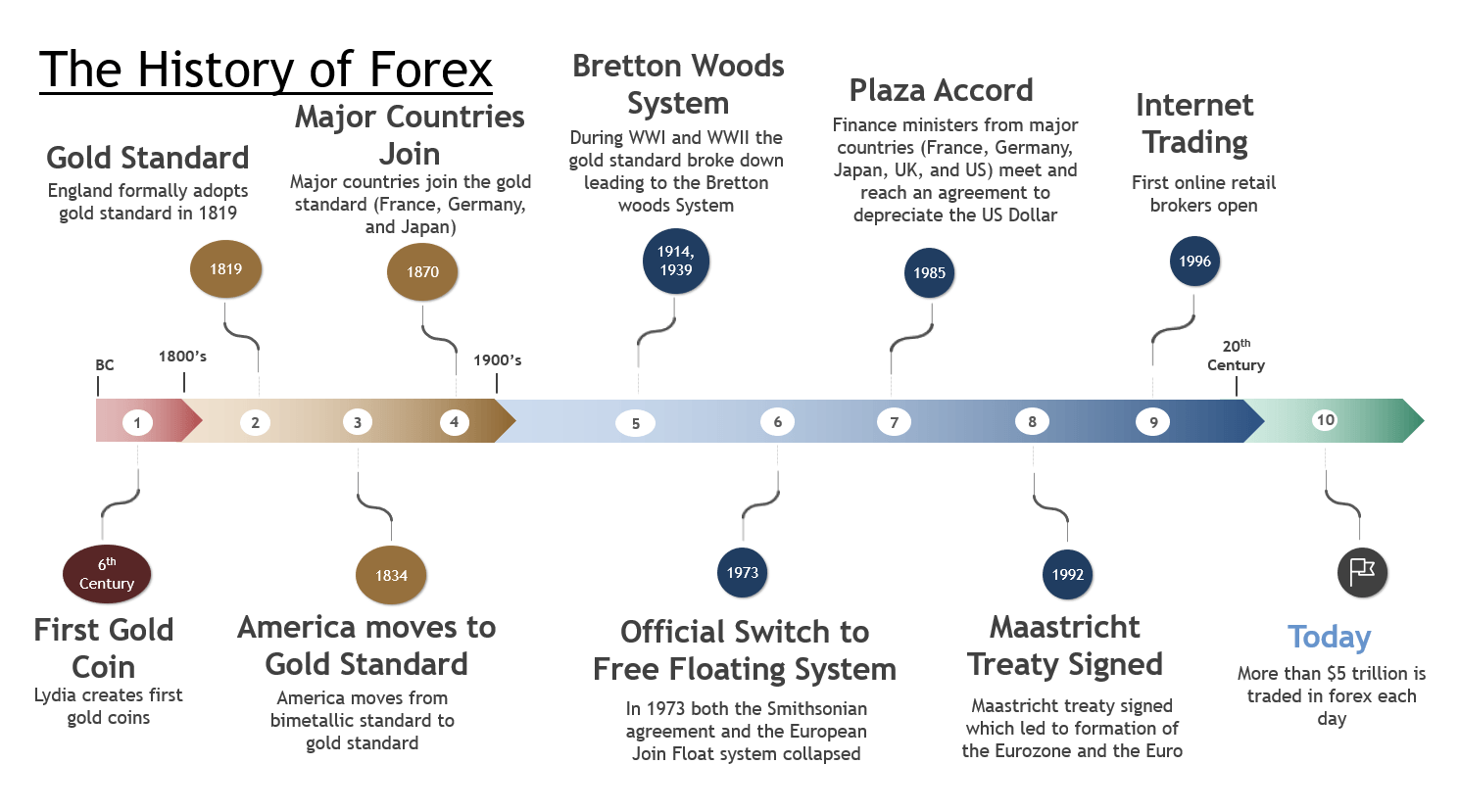 The History Of Forex Time Line