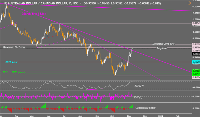 AUD/CAD Price Bullish Breakout a False Flag? Reversal to Come?