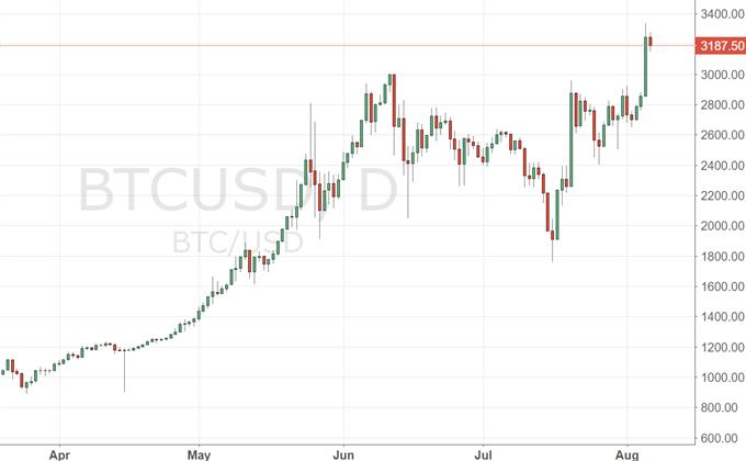 Bitcoin: Gründe für die Preisexplosion