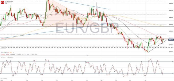 EUR/GBP Holding to Ascending Triangle, Awaiting Scottish Election Results