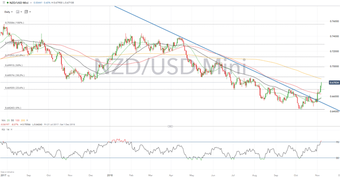 NZDUSD Outlook: RBNZ May Spark Larger Short Squeeze
