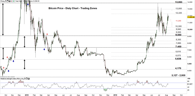 Bitcoin price daily chart 09-08-19 Zoomed out