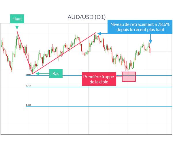 Graphique AUD/USD avec Fibonacci