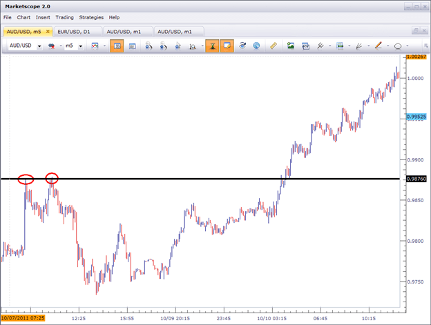 breakouts charts markets