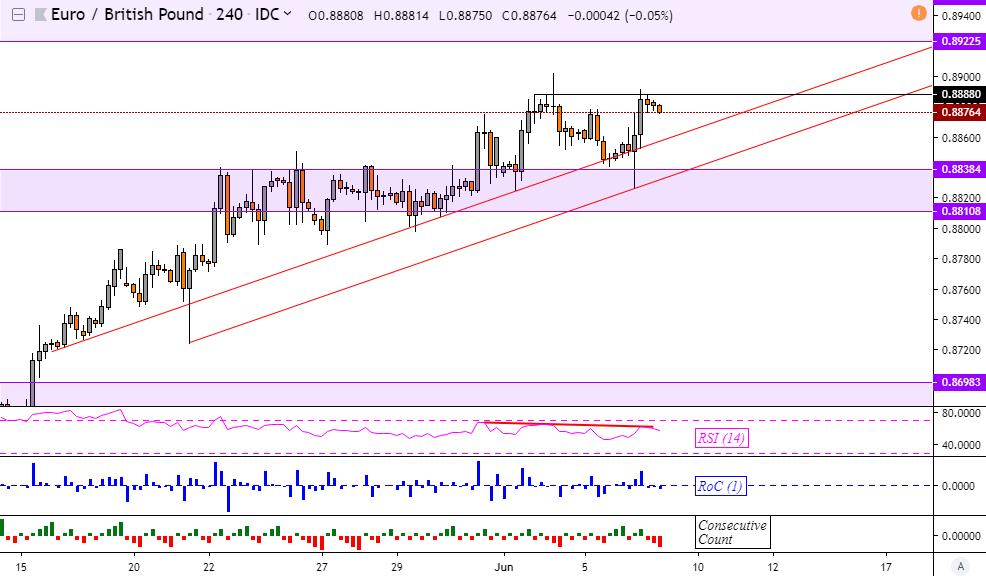 EURGBP Uptrend Losing Momentum, Increasing Risk of a Euro Reversal