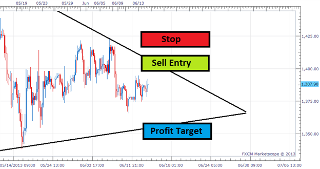 Two Ways to Trade Gold