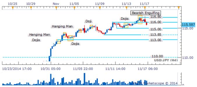 Retroceso en el par USD/JPY ve patrón bajista tomar forma