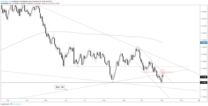 EUR/USD Weekly Technical Outlook: Euro in Conflict as New Week Arrives