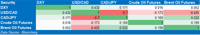 USD/CAD Rates May Resume Downtrend on Positive Inflation Data