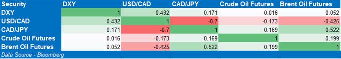 I tassi USD / CAD potrebbero riprendere la tendenza al ribasso su dati di inflazione positivi
