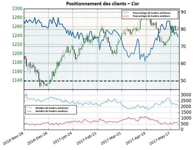 Selon le Sentiment, le cours de l'or devrait repartir à la hausse bien que des traders soient majoritairement acheteurs