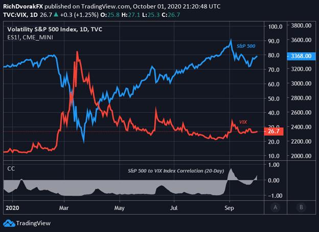 Grafico dei prezzi dell'indice S&P 500 VIX Prospettive del mercato azionario
