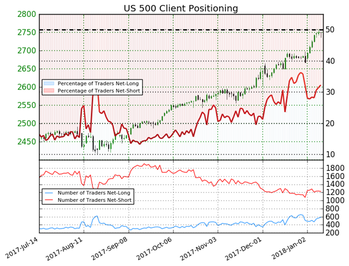 Trader Sentiment Shows Mixed Trend for S&P 500