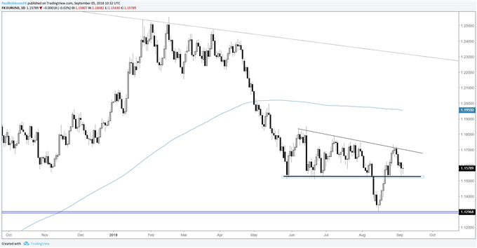eur/usd daily chart with 11500 support