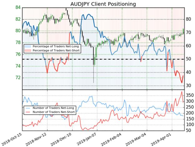Australian Dollar Japanese Yen Price Chart Trader Sentiment Client Positioning