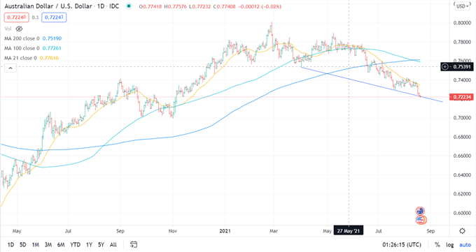 Australian Dollar Gains on Jobs Data Beat, Will AUD/USD Rally Continue?
