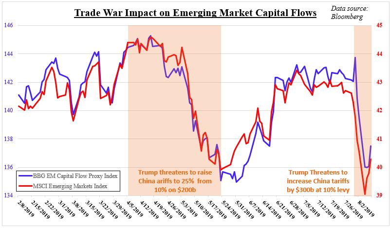 US Dollar Outlook: Rupee, Ringgit, Rupiah at Risk as Capital