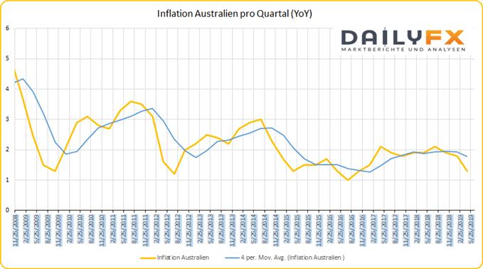 Inflation Australien