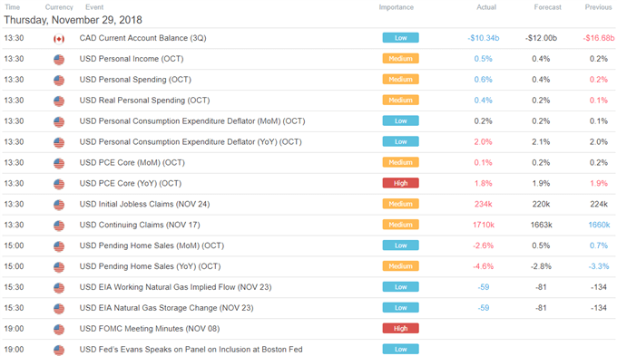 USD Prices Mostly Resilient on FOMC Minutes, AUD/USD May Fall Next