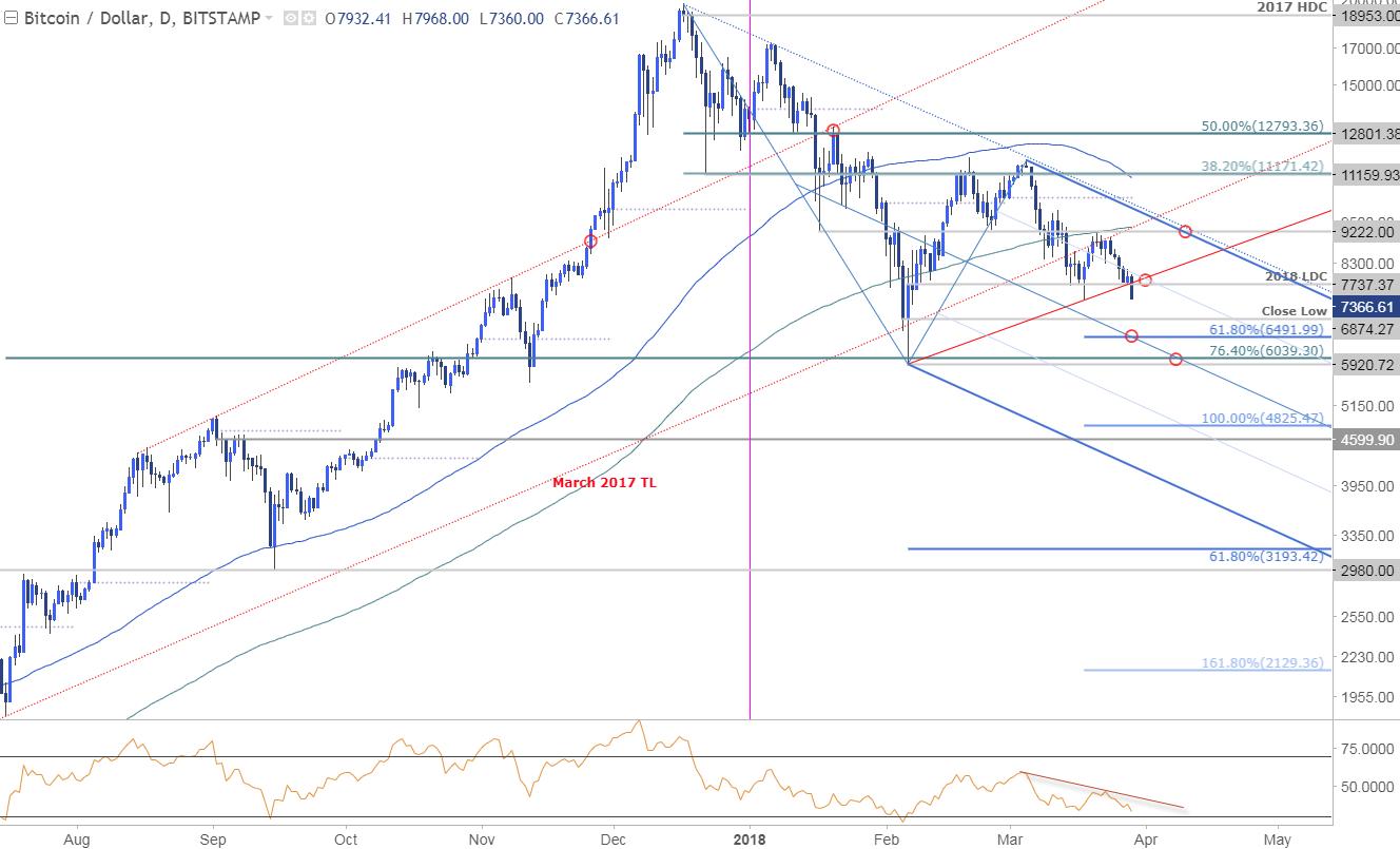BTC/USD Price Chart - Daily Timeframe