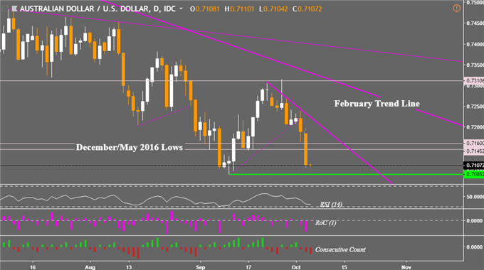 Fed Rate Hike Bets Leave Nikkei 225 at Risk, AUD/USD Eyes New Low?