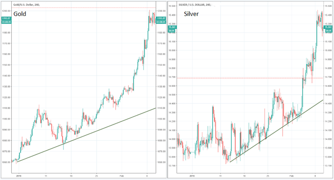 Trading the Gold-Silver Ratio: Strategies & Tips