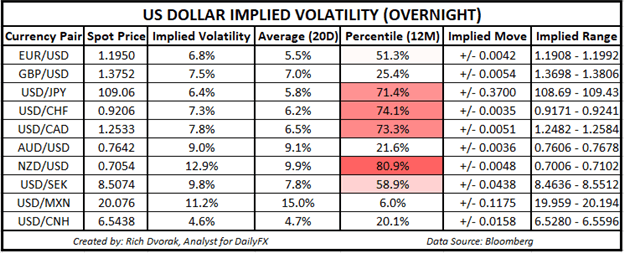 USD Price Chart Outlook US Dollar Implied Volatility Trading Ranges NZDUSD