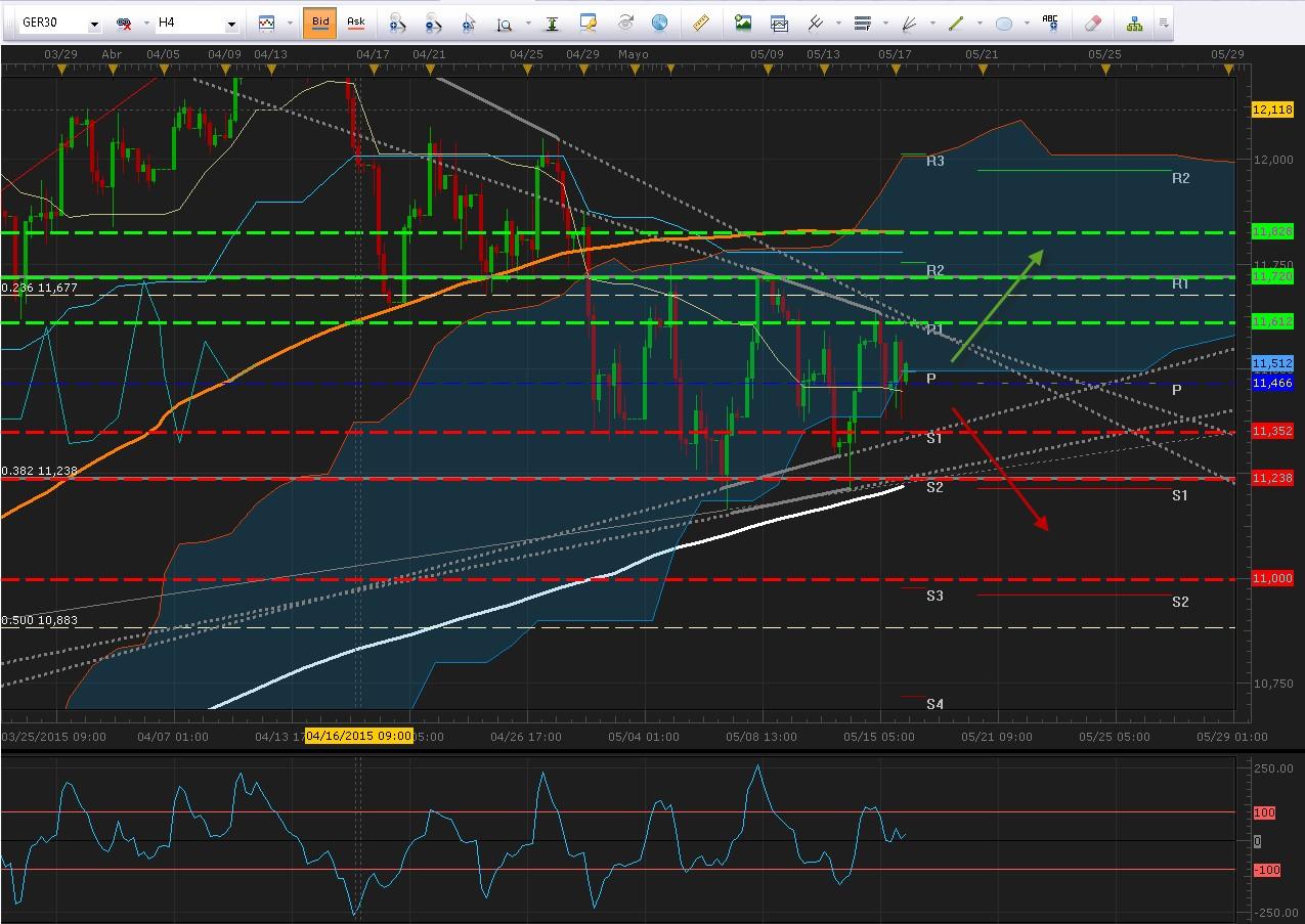 El DAX se consolida en rango mensual tras incertidumbre griega - Hoy  información sobre QE