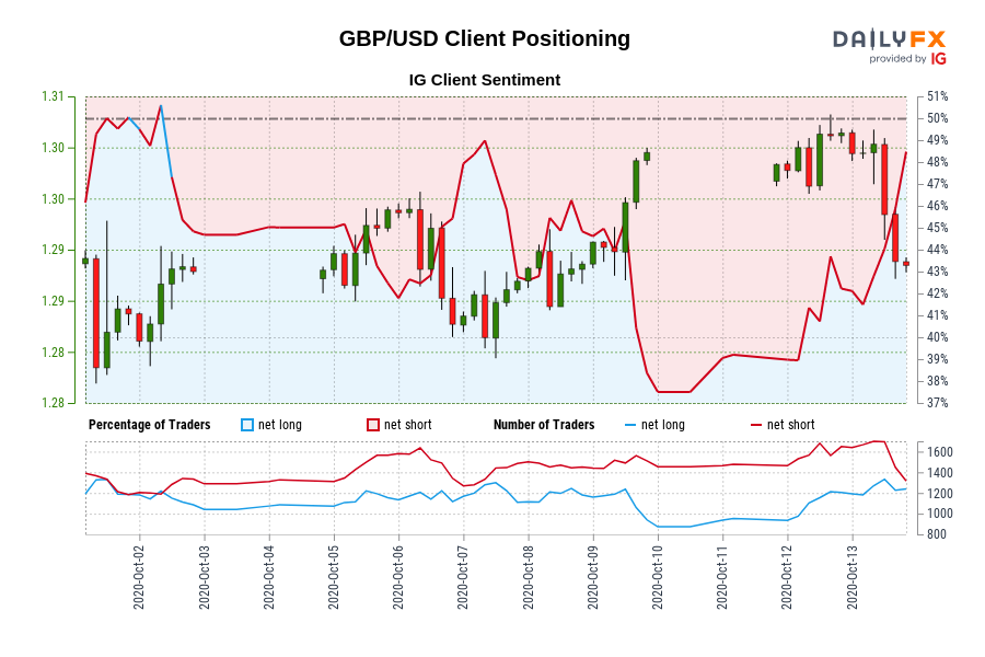 Photo of Our data shows that traders are now net long in GBP / USD for the first time since October 02, 2020, when GBP / USD traded near 1.29.