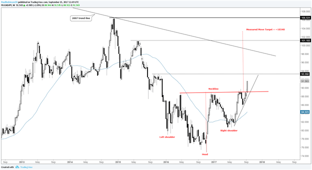 CADJPY Macro-Pattern Breakout Points to Big Upside Potential