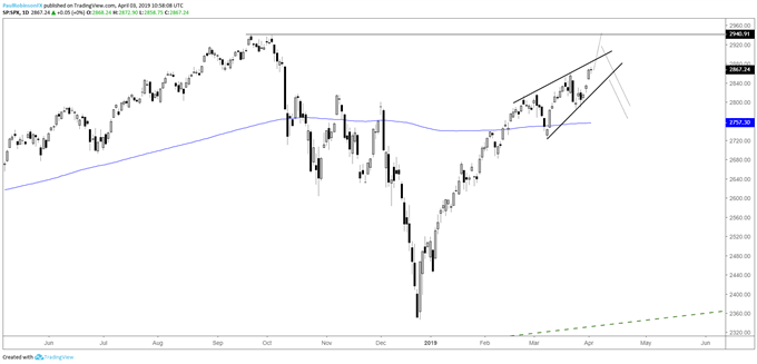S&P 500 daily chart, rising wedge nearly formed
