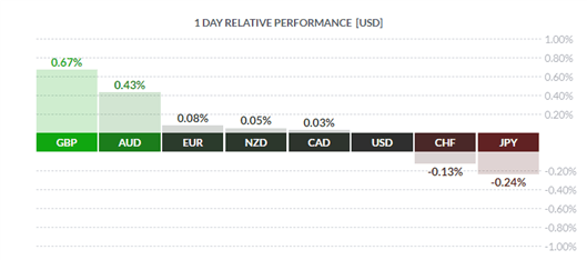 GBPUSD Outperforming, US Dollar Bounces on Strong Retail Sales - US Market Open