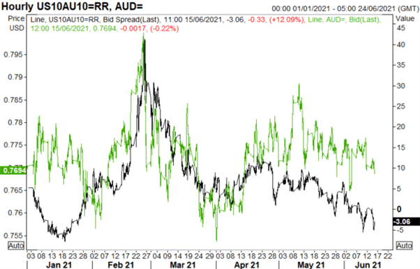 AUD/USD Dragged Down by Copper Correction