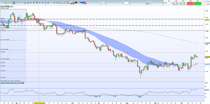 Gold Price: Struggling Against Strengthening US Dollar Headwind