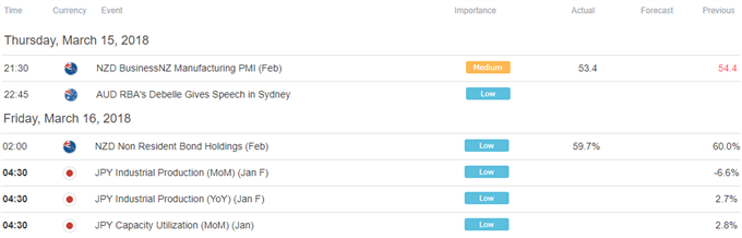 Yen May Extend Gains as Aussie, NZ Dollars Fall in Dour Markets