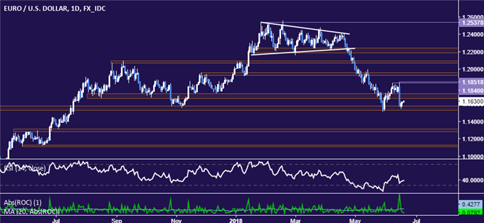 EUR/USD Technical Analysis: Euro Down Move to Accelerate?