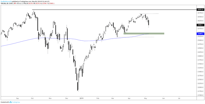 Dow Jones daily chart, 200-day looks to be next