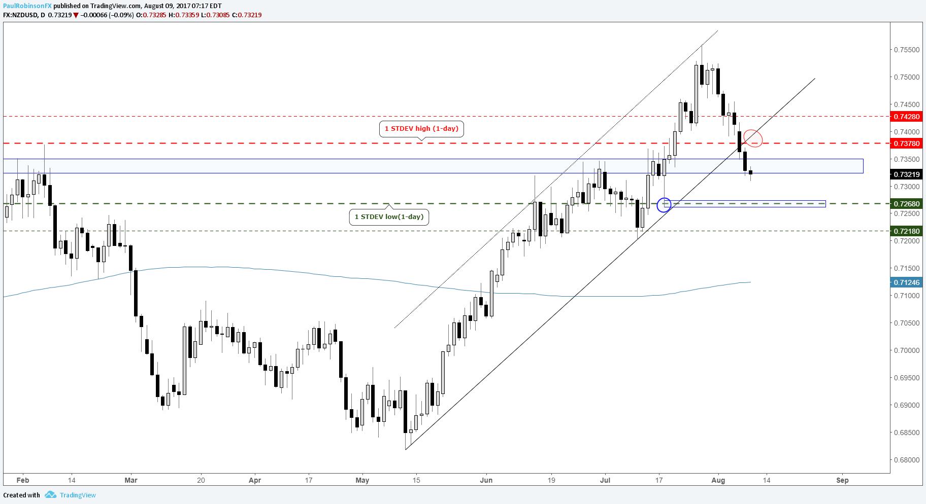 Implied volatility forex trading