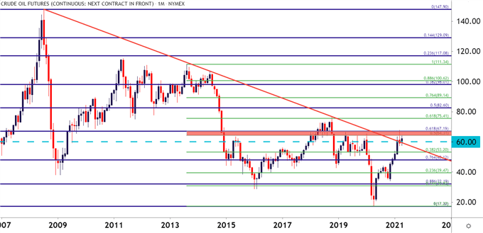 wti crude oil monthly price chart