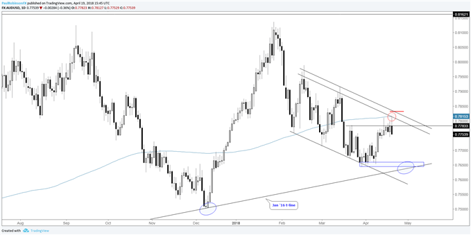 AUDUSD daily chart with bearish reversals at resistance