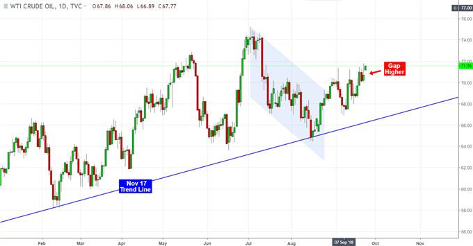 Crude Oil Gaps Higher After OPEC Cools Off Production Hikes