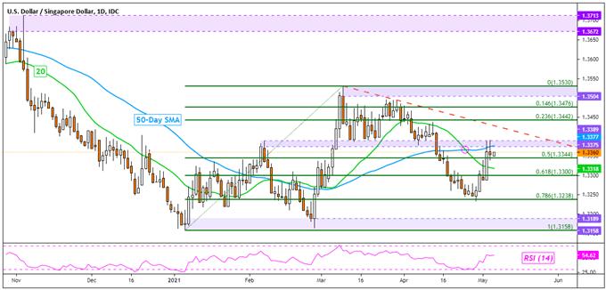 US Dollar Analysis, Downside Bias May Hold: USD/SGD, USD/THB, USD/IDR, USD/PHP